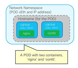 Cisco-ACI-CNI-Plugin-for-OpenShift-Architecture-and-Design-Guide_1.png