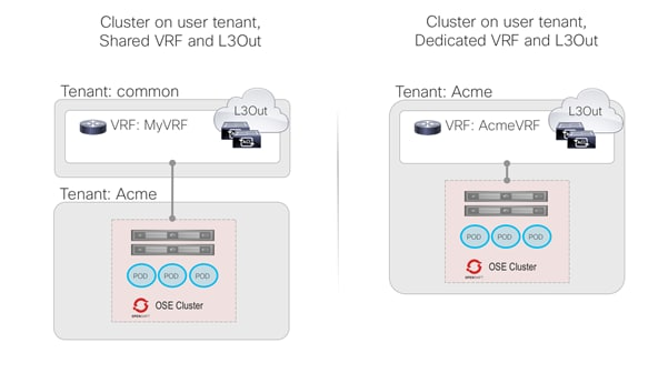 Cisco-ACI-CNI-Plugin-for-OpenShift-Architecture-and-Design-Guide_10.png