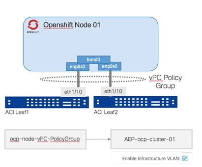 Cisco-ACI-CNI-Plugin-for-OpenShift-Architecture-and-Design-Guide_11.png