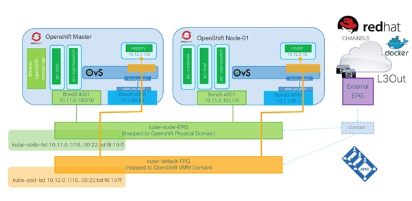 Cisco-ACI-CNI-Plugin-for-OpenShift-Architecture-and-Design-Guide_18.png