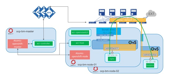 Cisco-ACI-CNI-Plugin-for-OpenShift-Architecture-and-Design-Guide_29.png