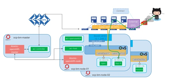 Cisco-ACI-CNI-Plugin-for-OpenShift-Architecture-and-Design-Guide_31.png