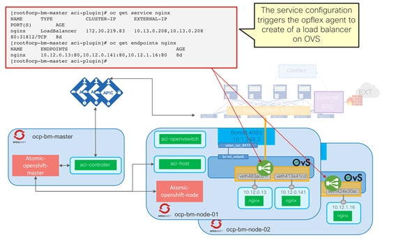 Cisco-ACI-CNI-Plugin-for-OpenShift-Architecture-and-Design-Guide_33.png