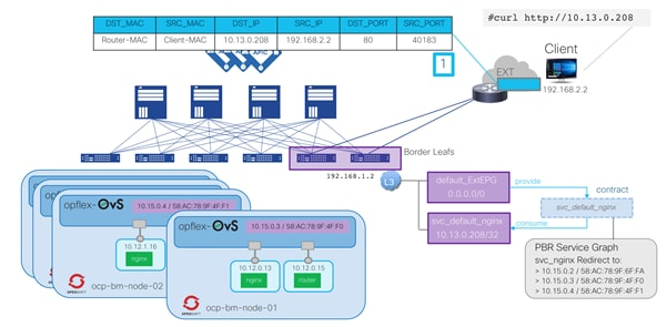 Cisco-ACI-CNI-Plugin-for-OpenShift-Architecture-and-Design-Guide_49.png