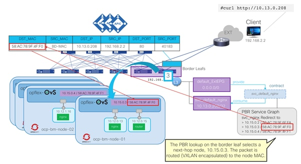 Cisco-ACI-CNI-Plugin-for-OpenShift-Architecture-and-Design-Guide_51.png