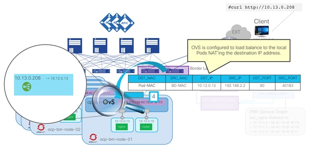 Cisco-ACI-CNI-Plugin-for-OpenShift-Architecture-and-Design-Guide_52.png