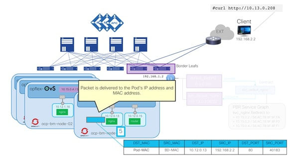 Cisco-ACI-CNI-Plugin-for-OpenShift-Architecture-and-Design-Guide_53.png