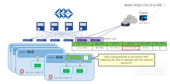 Cisco-ACI-CNI-Plugin-for-OpenShift-Architecture-and-Design-Guide_55.png