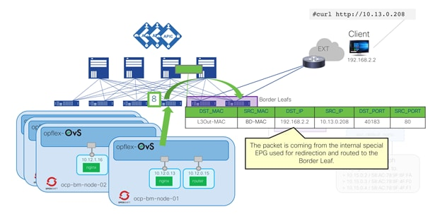 Cisco-ACI-CNI-Plugin-for-OpenShift-Architecture-and-Design-Guide_56.png