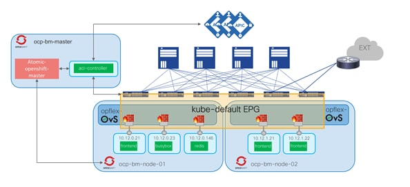 Cisco-ACI-CNI-Plugin-for-OpenShift-Architecture-and-Design-Guide_61.png