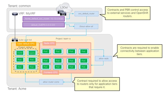 Cisco-ACI-CNI-Plugin-for-OpenShift-Architecture-and-Design-Guide_75.png