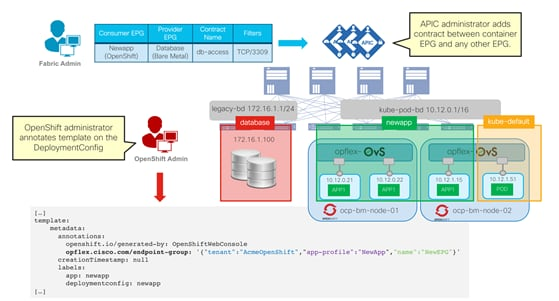Cisco-ACI-CNI-Plugin-for-OpenShift-Architecture-and-Design-Guide_78.png