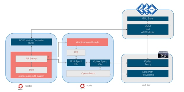 Cisco-ACI-CNI-Plugin-for-OpenShift-Architecture-and-Design-Guide_9.png