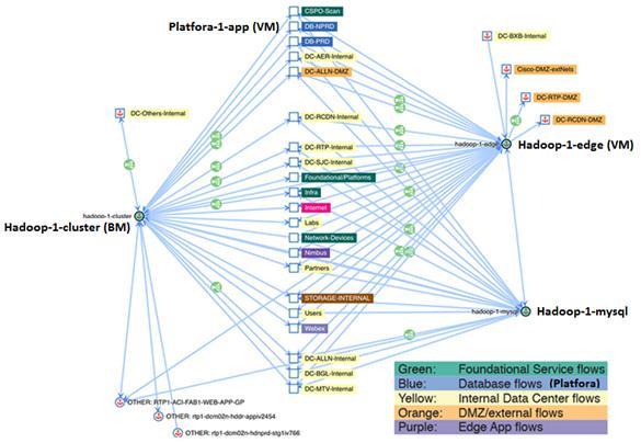 Cisco IT Migration to ACI - Cisco
