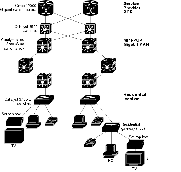 Stackwise configuration with cisco catalyst 3750-x series.