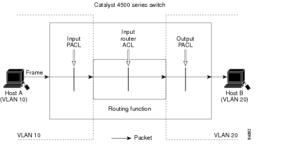 catalyst 4500 series switch cisco ios software configuration guide rh cisco com catalyst 4500 series switch cisco ios software configuration guide Cisco 4507R E-Switch