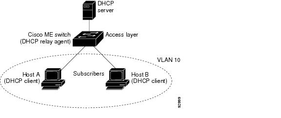 Cisco ME 3400 Switch Software Configuration Guide Rel 12225EX