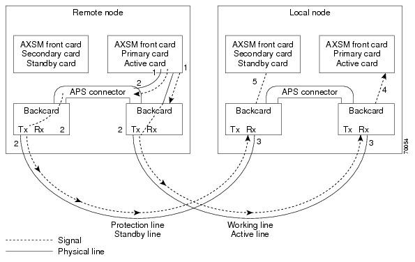 Figure 7 3