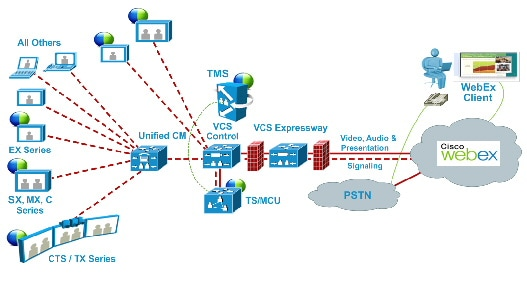 Cisco WebEx Enabled TelePresence Configuration Guide (TMS