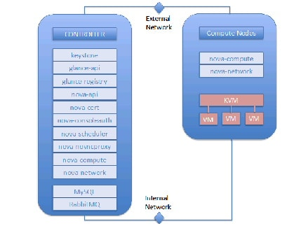 Hadoop as a Service (HaaS) with Cisco UCS Common Platform