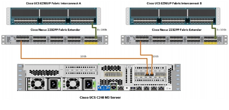 CPA_for_BigData_with_Cloudera 003 cisco ucs common platform architecture (cpa) for big data with