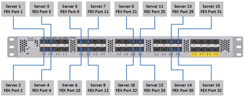 cisco ucs common platform architecture  cpa  for big data with cloudera