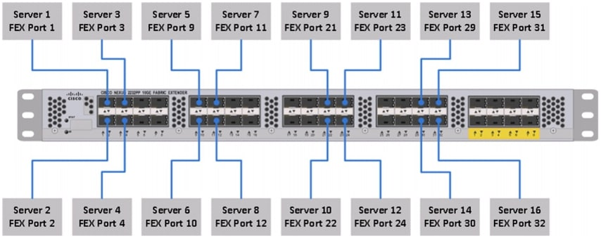 Cisco UCS Common Platform Architecture Version 2 (CPA v2