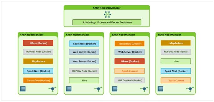 Cisco Data Intelligence Platform with Hortonworks Data
