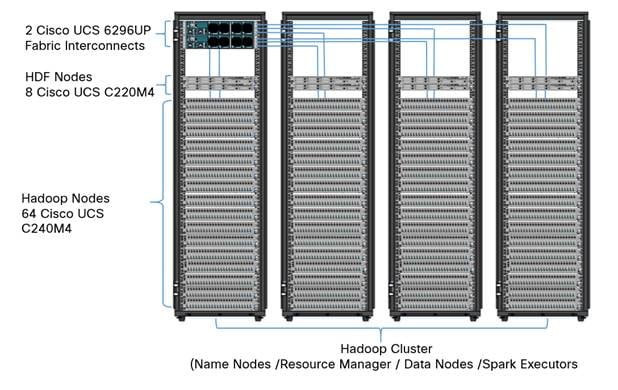 Cisco UCS Integrated Infrastructure for Big Data and