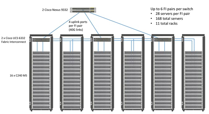 Cisco_UCS_Integrated_Infrastructure_for_Big_Data_with_MapR_610_SUSE_28node_4.png