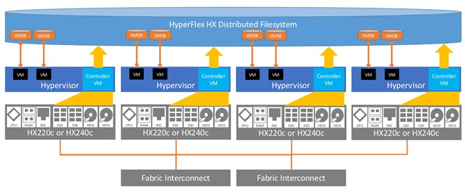 Cisco HyperFlex System, a Hyperconverged Virtual Server