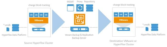 Cisco HyperFlex with Veeam Availability Suite - Cisco