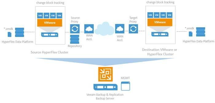 Cisco HyperFlex with Veeam Availability Suite - Cisco