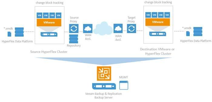 Cisco Hyperflex With Veeam Availability Suite Cisco