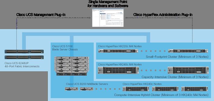 Cisco HyperFlex Hyperconverged System with XenDesktop 7 - Cisco