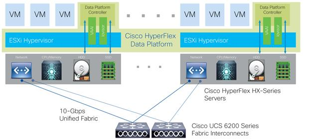 Cisco HyperFlex Hyperconverged System with XenDesktop 7 - Cisco