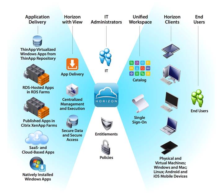 Description: Image result for vmware Horizon 7 multisite configuration