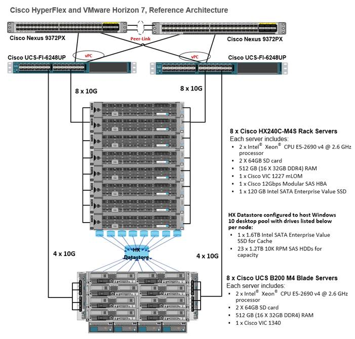 Cisco unified computing system with vmware horizon 6 with for Horizon 7 architecture