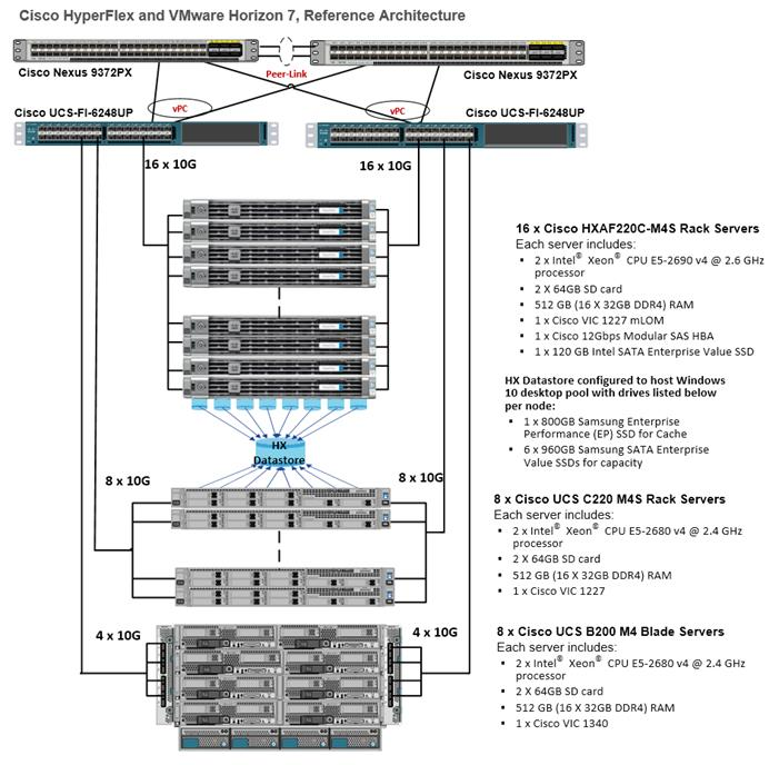 Cisco HyperFlex All-Flash Hyperconverged System with up to 4000