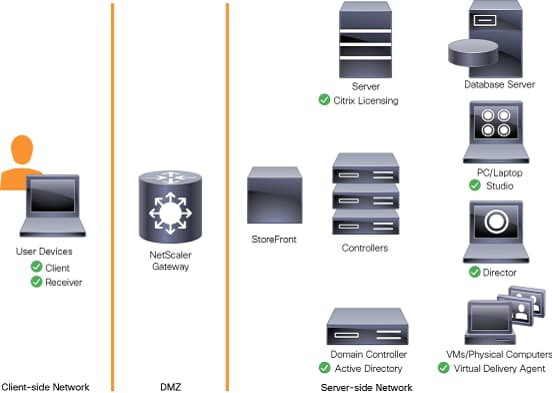 Cisco HyperFlex All-Flash Hyperconverged System with up to
