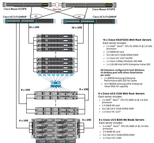 HXAF211b_4Kseat_XenDesk713_43 cisco hyperflex all flash hyperconverged system with up to 4000