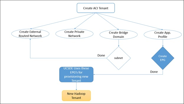 Hadoop as a Service on Bare Metal with Cisco UCS Director
