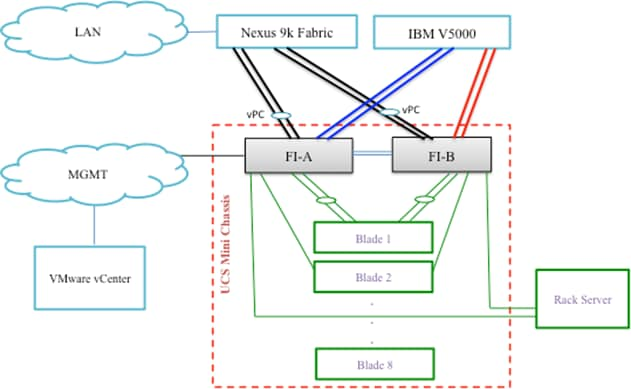 VersaStack with Cisco UCS Mini and IBM V5000 Design Guide - Cisco