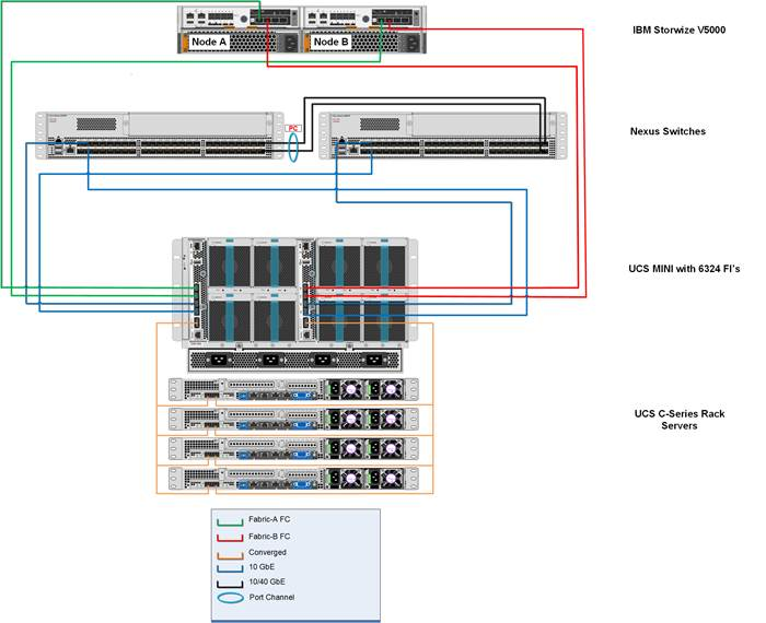 Versastack With Cisco Ucs Mini And Ibm V5000 Design Guide