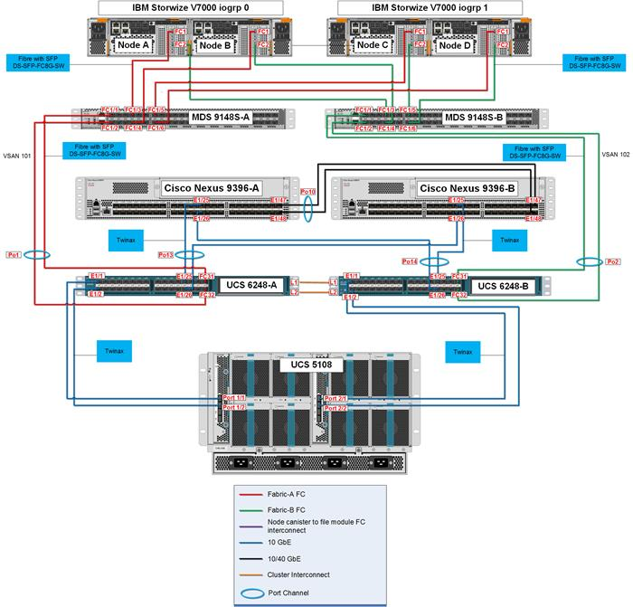 Versastack_n9k_vmw55_scale_6 versastack for data center scale out cisco ups wiring diagram at pacquiaovsvargaslive.co