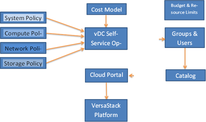 System Policy,Compute Policy,Network Policy,Storage Policy,vDC Self- Service Option,Cloud Portal,VersaStack Platform,Groups & Users,Catalog,Cost Model,Budget & Resource Limits