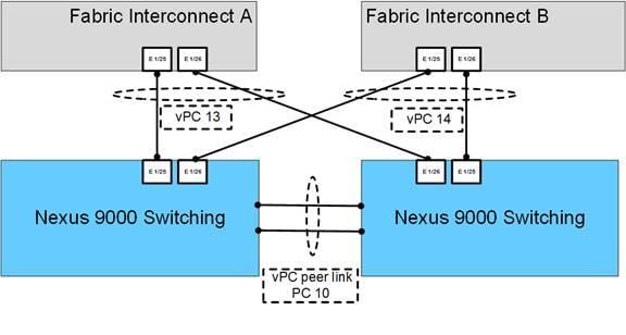versastack for data center all flash storage design guide cisco figure