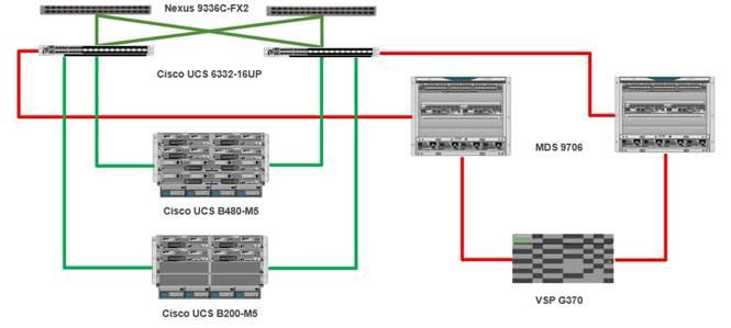 cisco_hitachi_adaptivesolutions_ci_sap_design_3.jpg