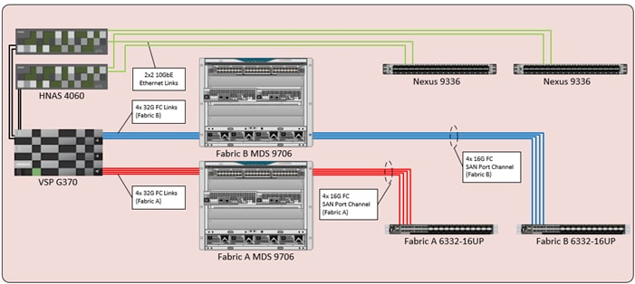cisco_hitachi_adaptivesolutions_ci_sap_scaleout_design_17.png