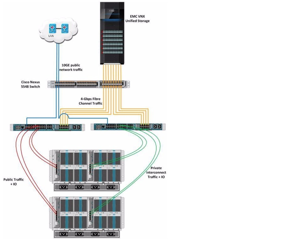 Oracle Real Application Cluster on Cisco Unified Computing